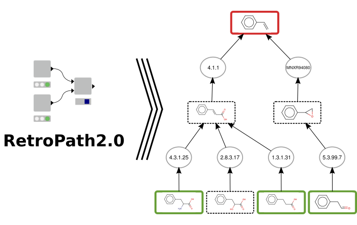 RetroPath2.0: A retrosynthesis workflow for metabolic engineers, <i>Metab. Eng.</i>